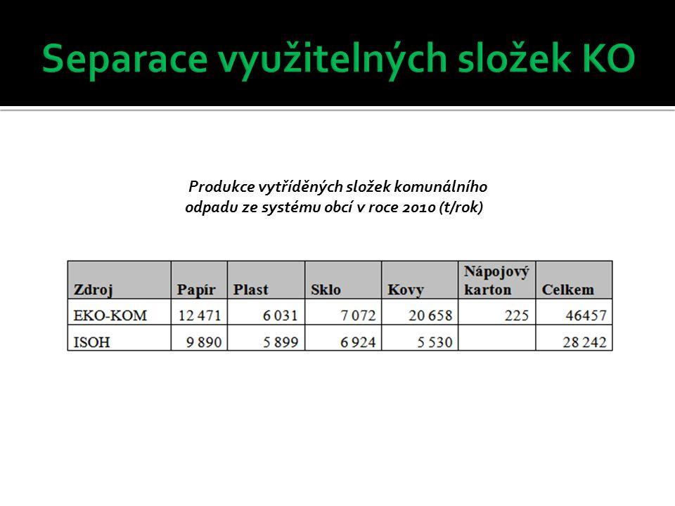 Příležitosti  Možnost stabilizace ceny za 1 GJ tepla pro obyvatele a průmyslové odběratele v lokalitě Mohelnice popř.