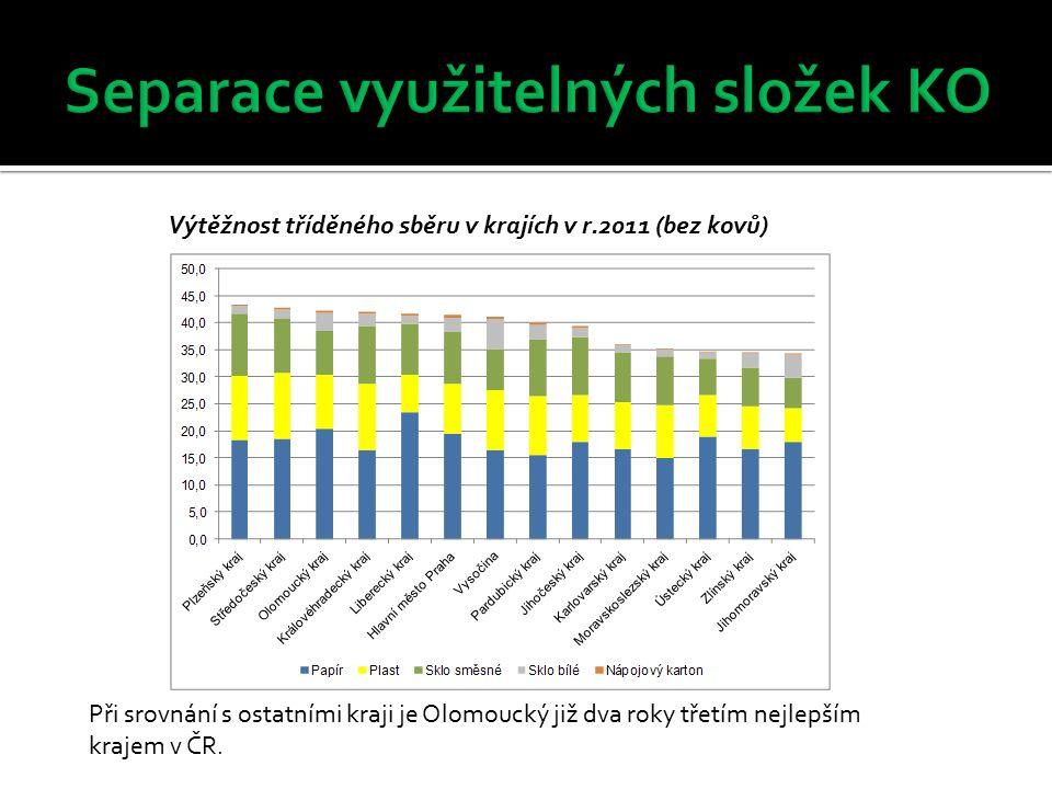 Výtěžnost tříděného sběru v krajích v r.2011 (bez kovů) Při srovnání s ostatními kraji je Olomoucký již dva roky třetím nejlepším krajem v ČR.