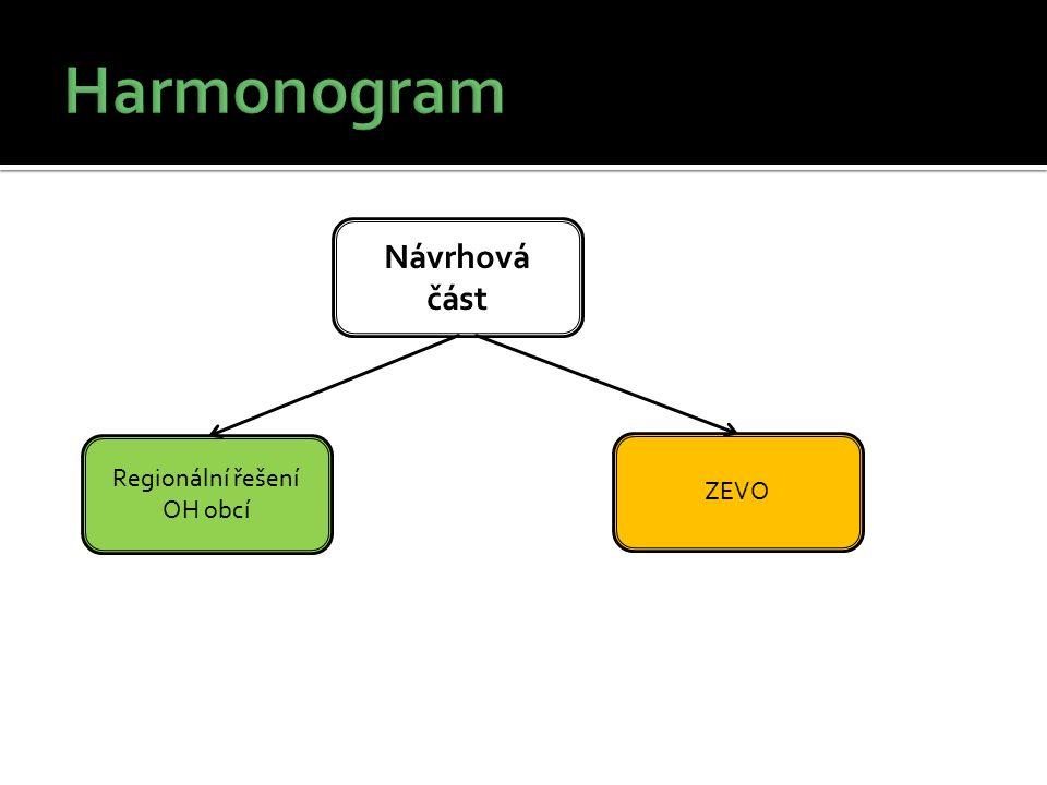 Návrhová část Regionální řešení OH obcí ZEVO