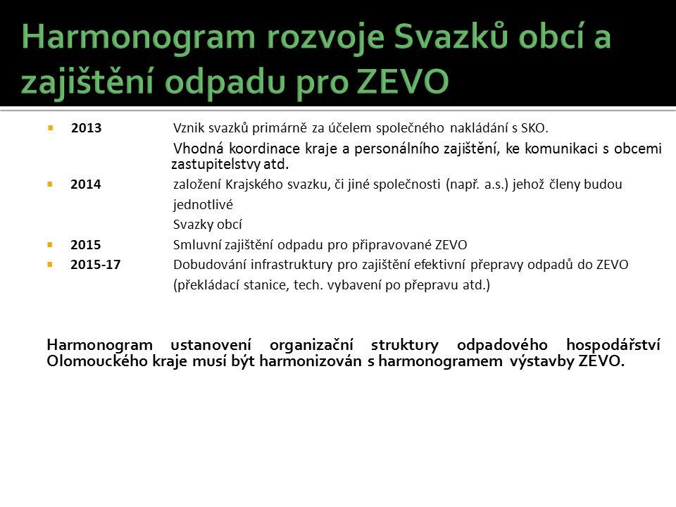  2013Vznik svazků primárně za účelem společného nakládání s SKO. Vhodná koordinace kraje a personálního zajištění, ke komunikaci s obcemi zastupitels