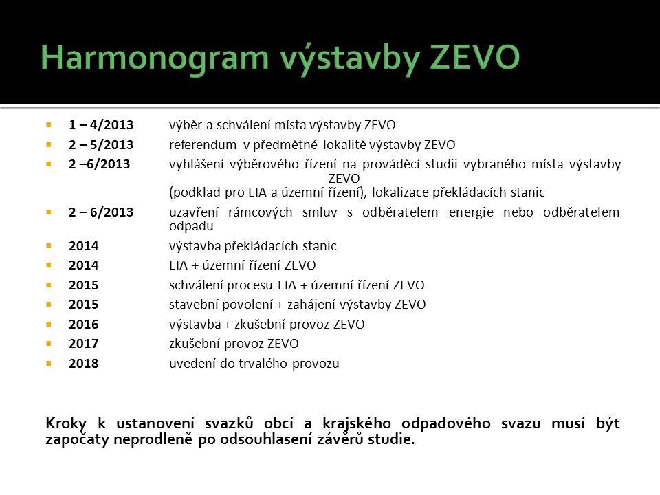  1 – 4/2013výběr a schválení místa výstavby ZEVO  2 – 5/2013 referendum v předmětné lokalitě výstavby ZEVO  2 –6/2013vyhlášení výběrového řízení na prováděcí studii vybraného místa výstavby ZEVO (podklad pro EIA a územní řízení), lokalizace překládacích stanic  2 – 6/2013uzavření rámcových smluv s odběratelem energie nebo odběratelem odpadu  2014výstavba překládacích stanic  2014 EIA + územní řízení ZEVO  2015schválení procesu EIA + územní řízení ZEVO  2015stavební povolení + zahájení výstavby ZEVO  2016výstavba + zkušební provoz ZEVO  2017zkušební provoz ZEVO  2018uvedení do trvalého provozu Kroky k ustanovení svazků obcí a krajského odpadového svazu musí být započaty neprodleně po odsouhlasení závěrů studie.