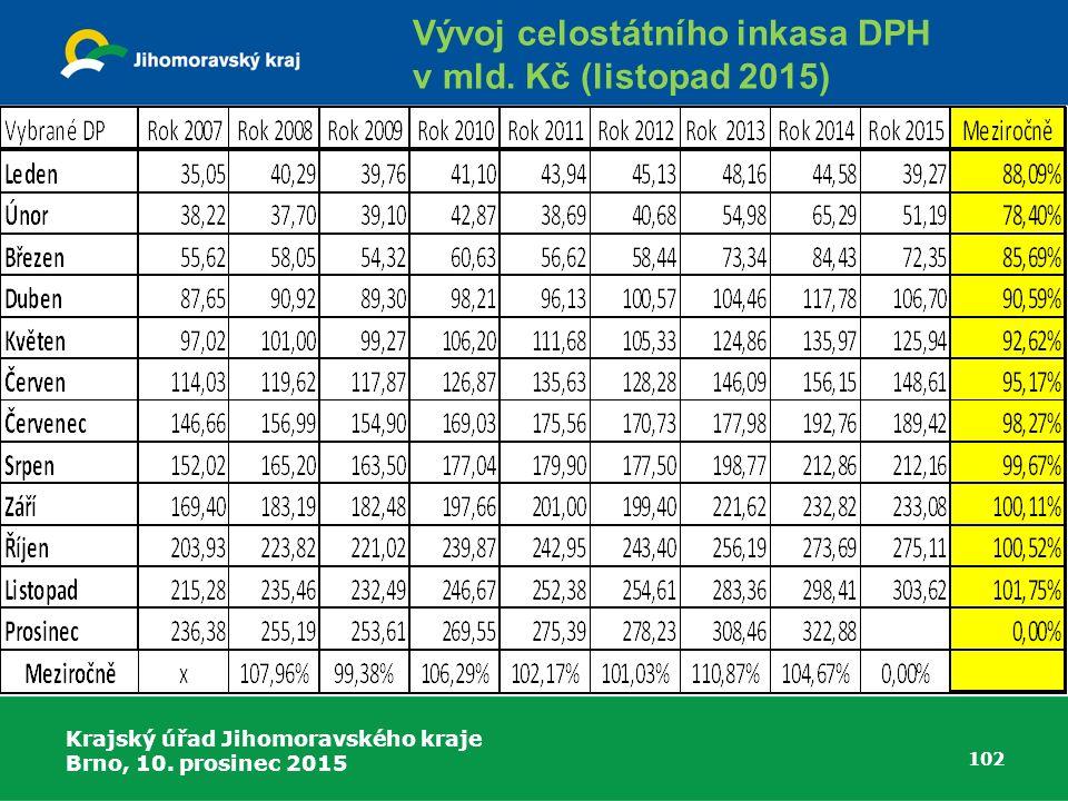 Krajský úřad Jihomoravského kraje Brno, 10. prosinec 2015 102 Vývoj celostátního inkasa DPH v mld. Kč (listopad 2015)