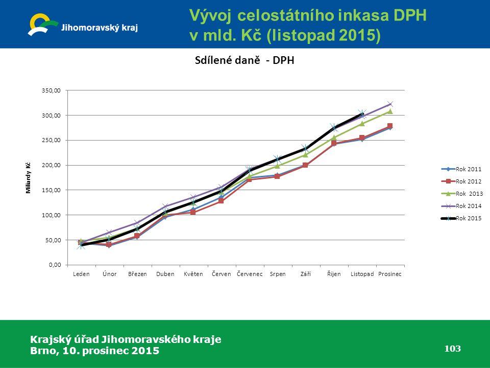 Krajský úřad Jihomoravského kraje Brno, 10. prosinec 2015 103 Vývoj celostátního inkasa DPH v mld.