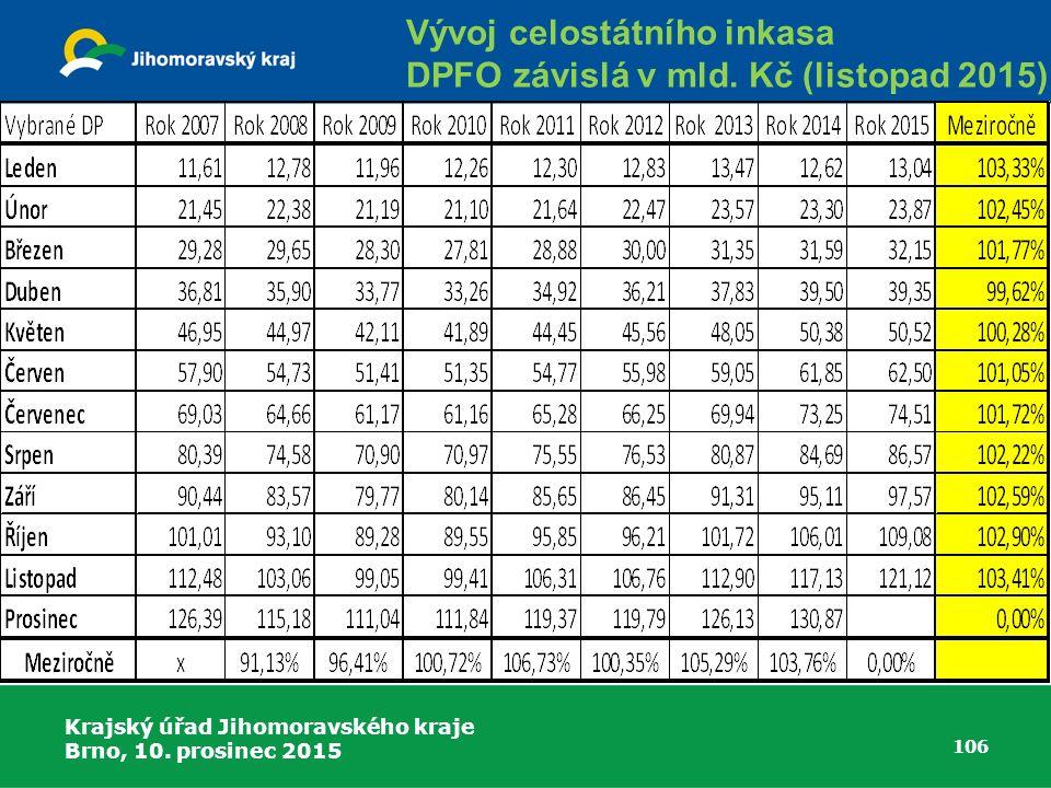 Krajský úřad Jihomoravského kraje Brno, 10. prosinec 2015 106 Vývoj celostátního inkasa DPFO závislá v mld. Kč (listopad 2015)
