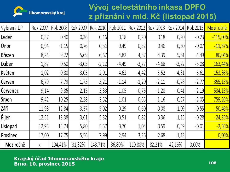 Krajský úřad Jihomoravského kraje Brno, 10. prosinec 2015 108 Vývoj celostátního inkasa DPFO z přiznání v mld. Kč (listopad 2015)