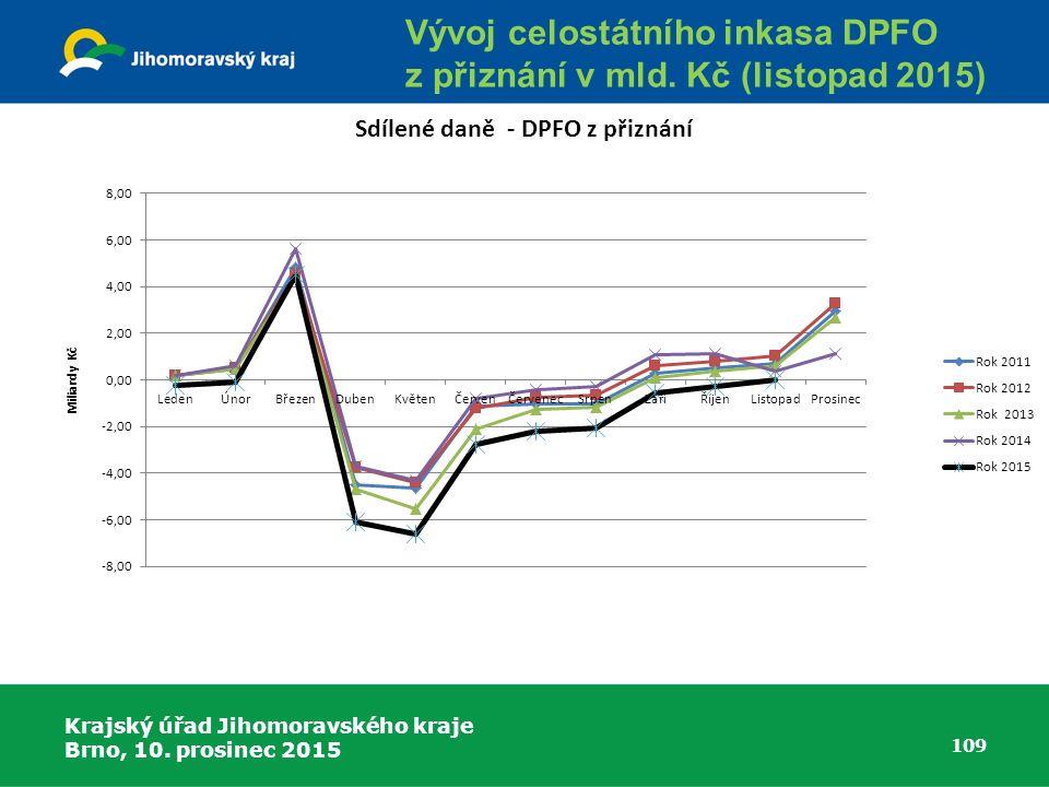 Krajský úřad Jihomoravského kraje Brno, 10. prosinec 2015 109 Vývoj celostátního inkasa DPFO z přiznání v mld. Kč (listopad 2015)