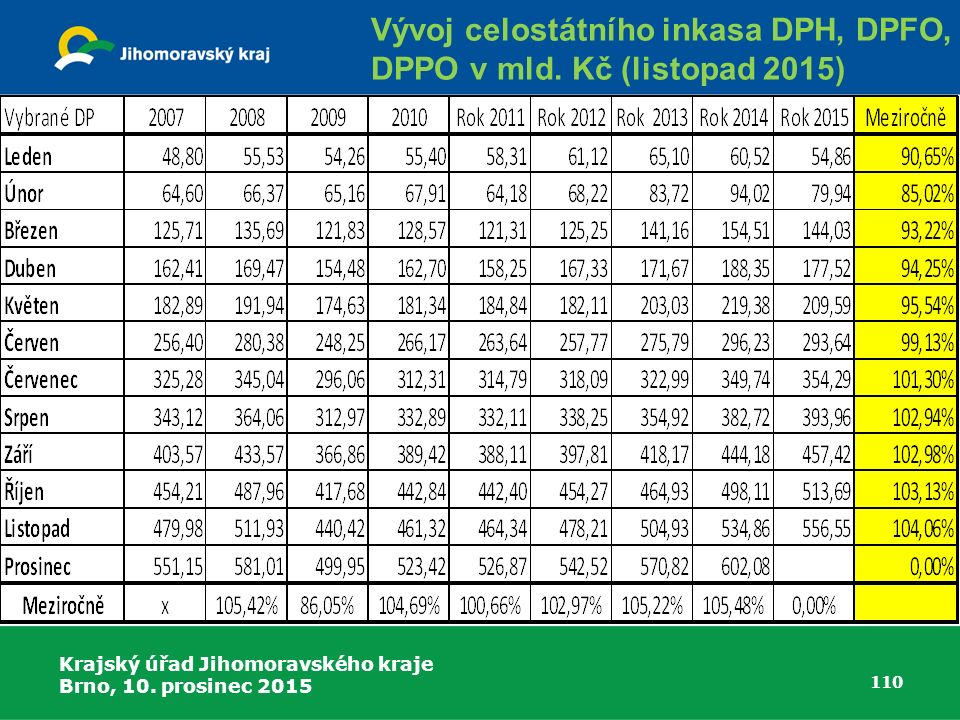 Krajský úřad Jihomoravského kraje Brno, 10. prosinec 2015 110 Vývoj celostátního inkasa DPH, DPFO, DPPO v mld. Kč (listopad 2015)