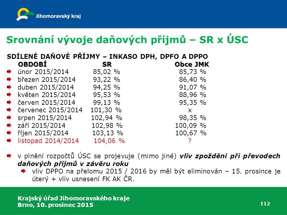 Krajský úřad Jihomoravského kraje Brno, 10. prosinec 2015 112 Srovnání vývoje daňových příjmů – SR x ÚSC SDÍLENÉ DAŇOVÉ PŘÍJMY – INKASO DPH, DPFO A DP