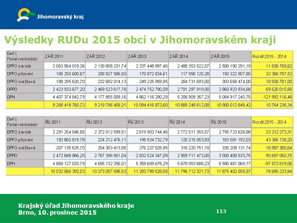 Krajský úřad Jihomoravského kraje Brno, 10. prosinec 2015 113 Výsledky RUDu 2015 obcí v Jihomoravském kraji