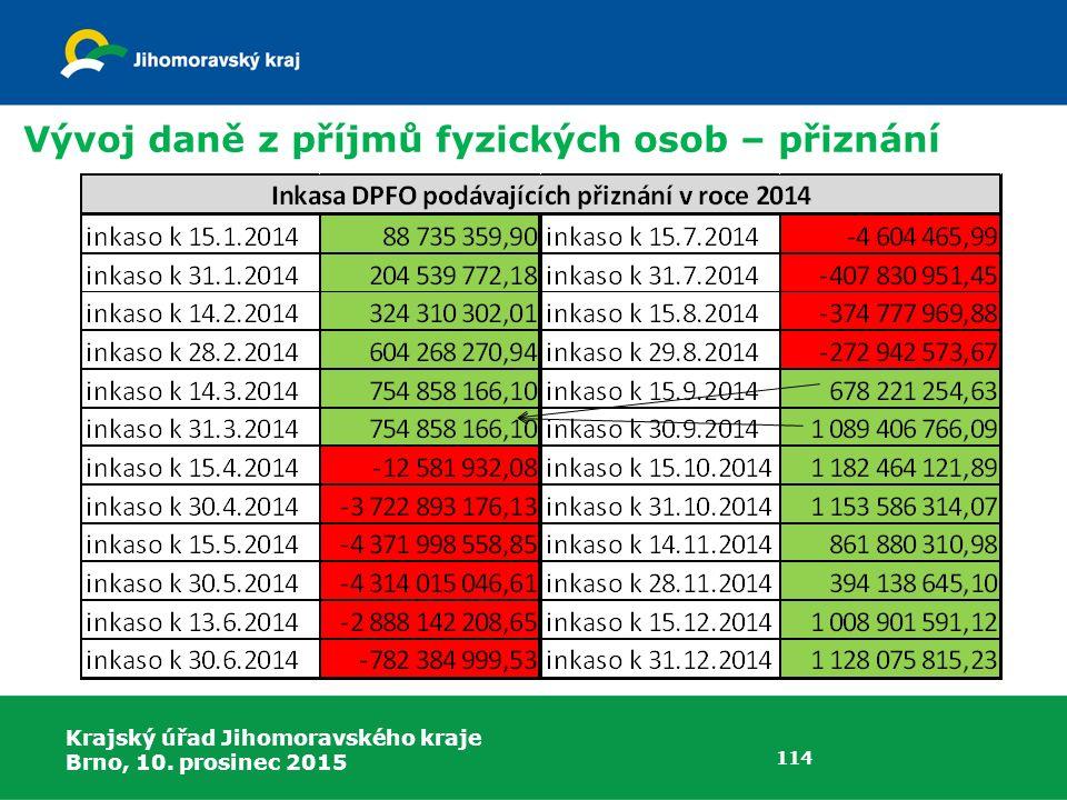 Krajský úřad Jihomoravského kraje Brno, 10. prosinec 2015 114 Vývoj daně z příjmů fyzických osob – přiznání