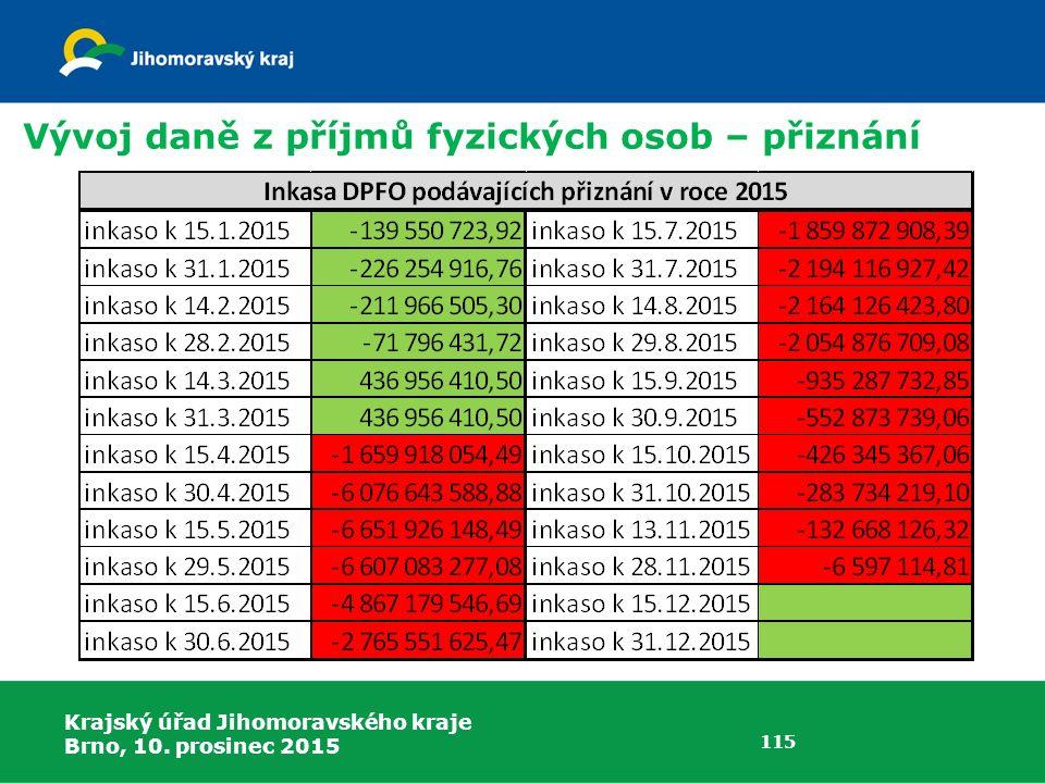 Krajský úřad Jihomoravského kraje Brno, 10. prosinec 2015 115 Vývoj daně z příjmů fyzických osob – přiznání