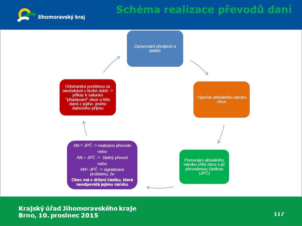 Krajský úřad Jihomoravského kraje Brno, 10. prosinec 2015 117 Schéma realizace převodů daní
