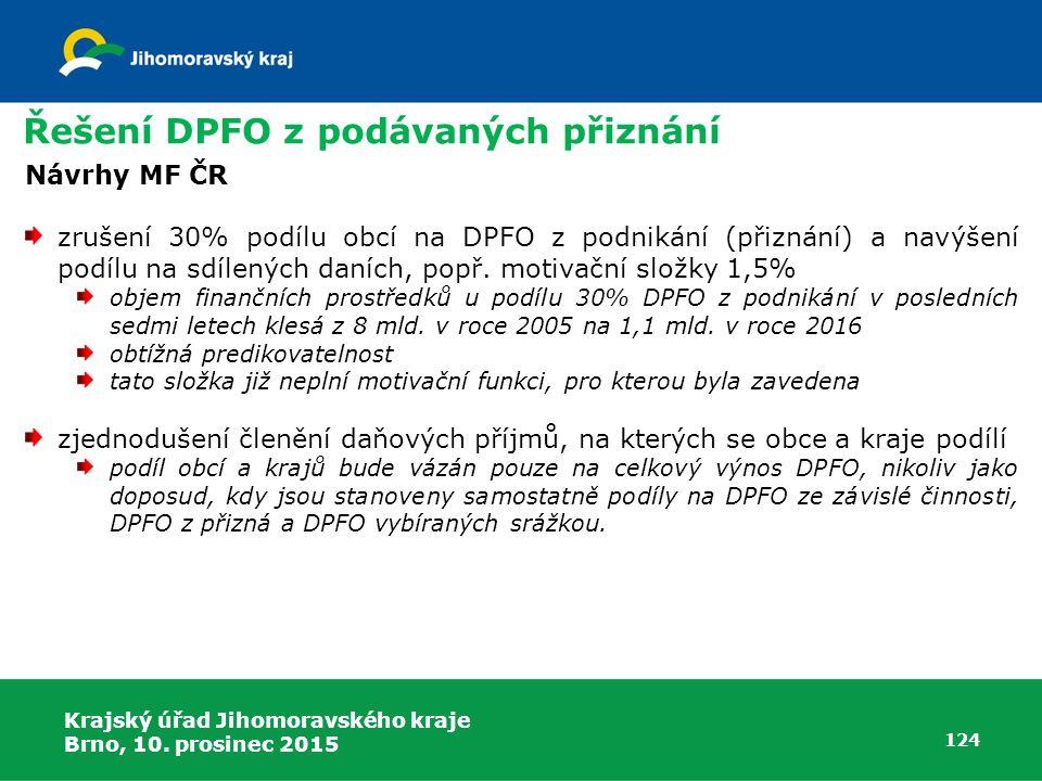Krajský úřad Jihomoravského kraje Brno, 10. prosinec 2015 124 Řešení DPFO z podávaných přiznání Návrhy MF ČR zrušení 30% podílu obcí na DPFO z podniká