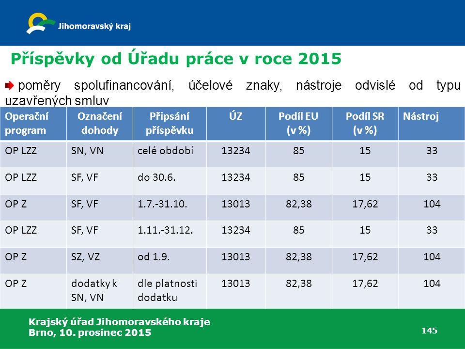 Krajský úřad Jihomoravského kraje Brno, 10. prosinec 2015 145 poměry spolufinancování, účelové znaky, nástroje odvislé od typu uzavřených smluv Příspě