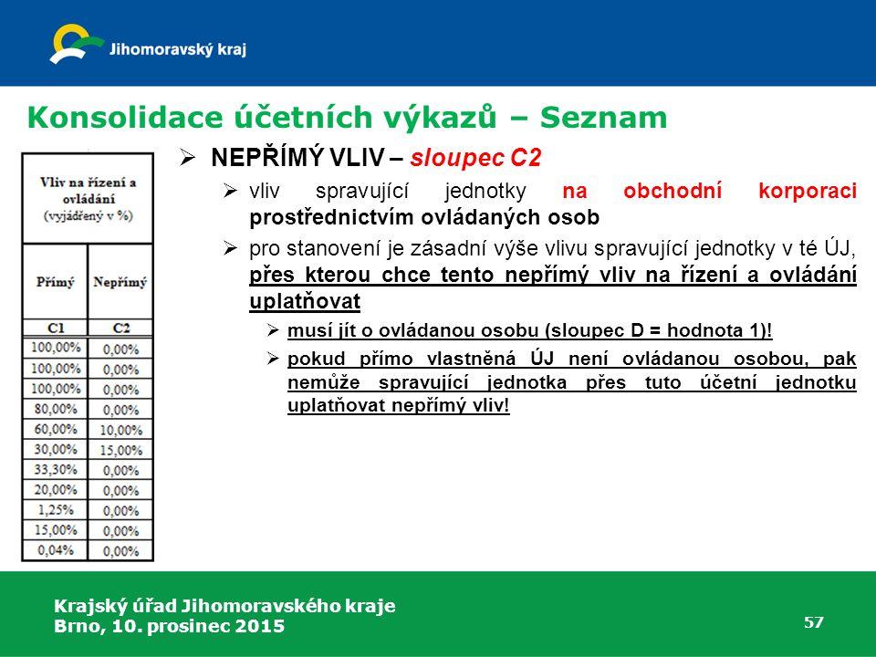 Krajský úřad Jihomoravského kraje Brno, 10. prosinec 2015 57 Konsolidace účetních výkazů – Seznam  NEPŘÍMÝ VLIV – sloupec C2  vliv spravující jednot