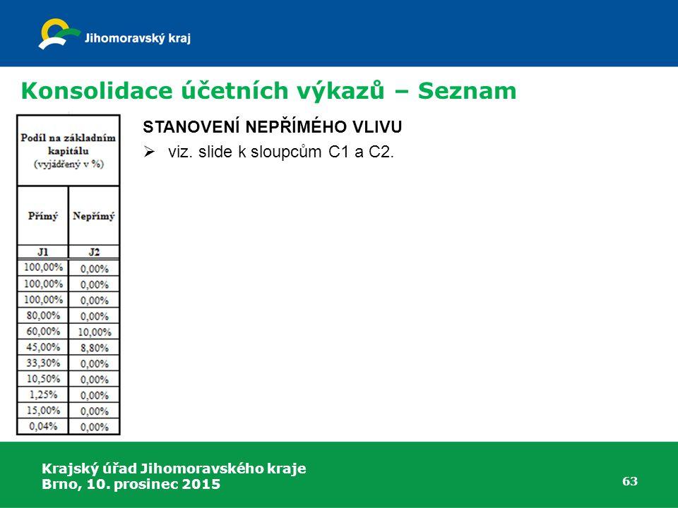 Krajský úřad Jihomoravského kraje Brno, 10. prosinec 2015 63 Konsolidace účetních výkazů – Seznam STANOVENÍ NEPŘÍMÉHO VLIVU  viz. slide k sloupcům C1