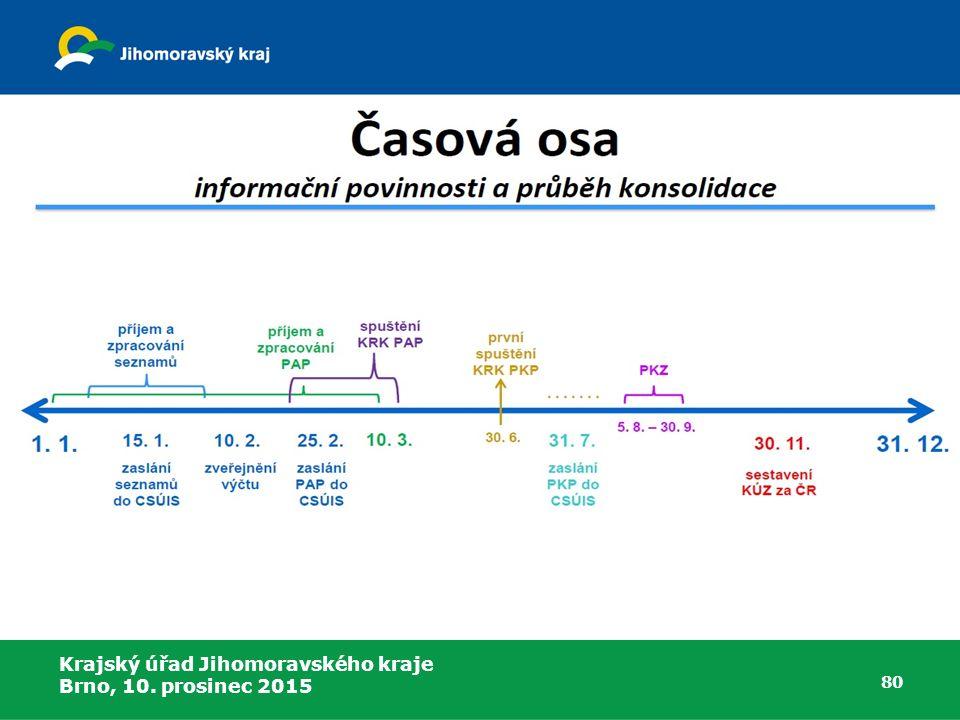 Krajský úřad Jihomoravského kraje Brno, 10. prosinec 2015 80 Konsolidace účetních výkazů