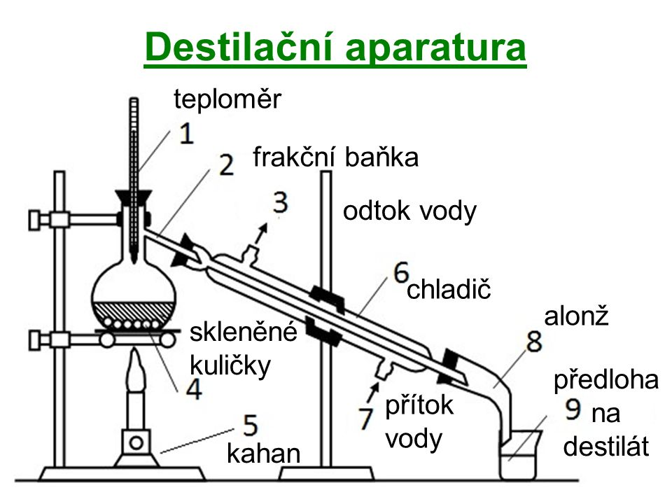 Destilační aparatura teploměr frakční baňka odtok vody skleněné kuličky kahan chladič přítok vody alonž předloha na destilát