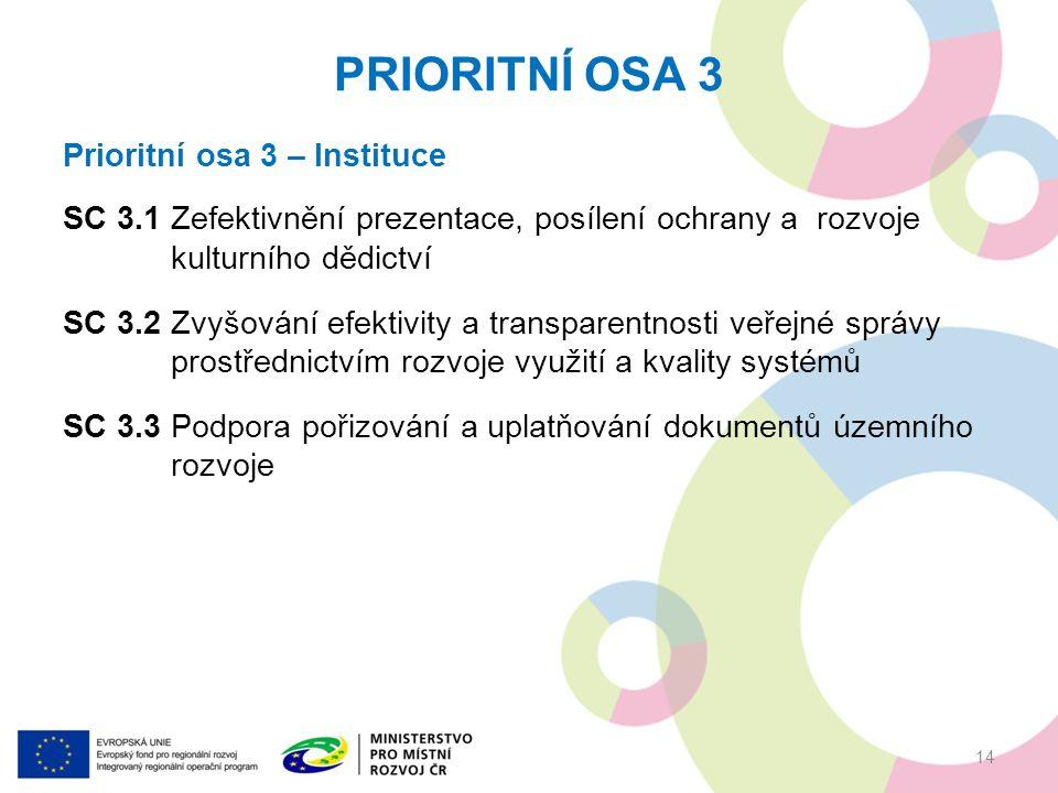 PRIORITNÍ OSA 3 14 Prioritní osa 3 – Instituce SC 3.1 Zefektivnění prezentace, posílení ochrany a rozvoje kulturního dědictví SC 3.2 Zvyšování efektivity a transparentnosti veřejné správy prostřednictvím rozvoje využití a kvality systémů SC 3.3 Podpora pořizování a uplatňování dokumentů územního rozvoje