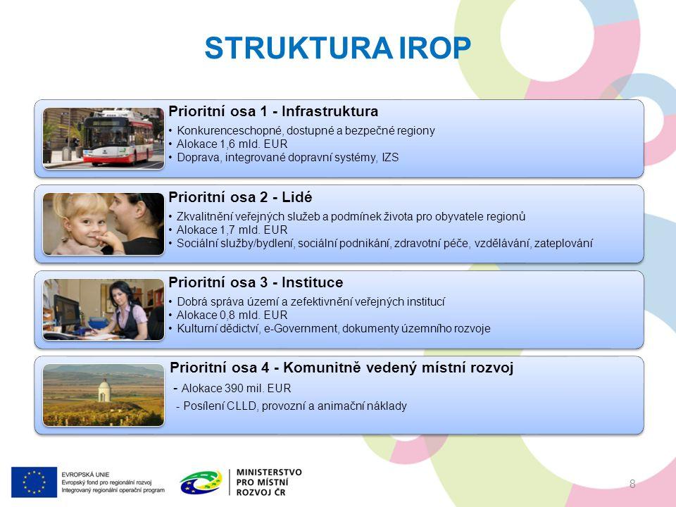 Vedlejší podporované aktivity pořízení herních prvků, úpravy venkovního prostranství (zeleň, hřiště a herní prvky), projektová dokumentace, EIA, zabezpečení výstavby (technický dozor investora, BOZP, autorský dozor), pořízení služeb bezprostředně související s realizací projektu (příprava a realizace zadávacích a výběrových řízení, zpracování studie proveditelnosti), povinná publicita (podle kap.