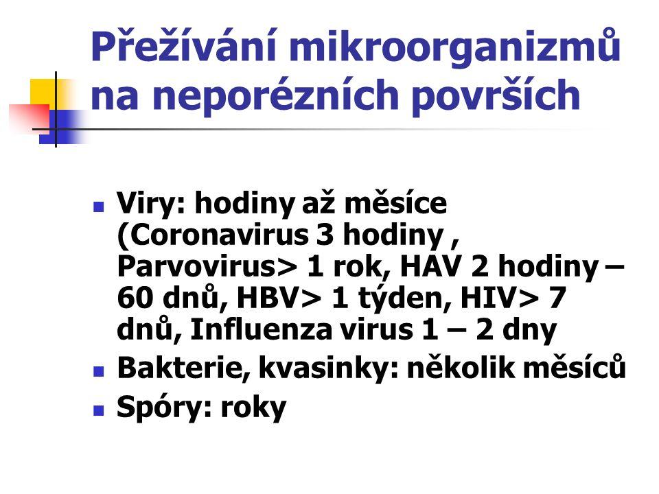 Přežívání mikroorganizmů na neporézních površích Viry: hodiny až měsíce (Coronavirus 3 hodiny, Parvovirus> 1 rok, HAV 2 hodiny – 60 dnů, HBV> 1 týden, HIV> 7 dnů, Influenza virus 1 – 2 dny Bakterie, kvasinky: několik měsíců Spóry: roky