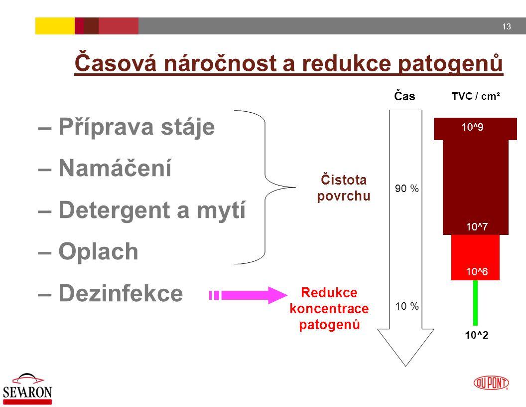 13 Časová náročnost a redukce patogenů – Příprava stáje – Namáčení – Detergent a mytí – Oplach – Dezinfekce Čistota povrchu Redukce koncentrace patoge
