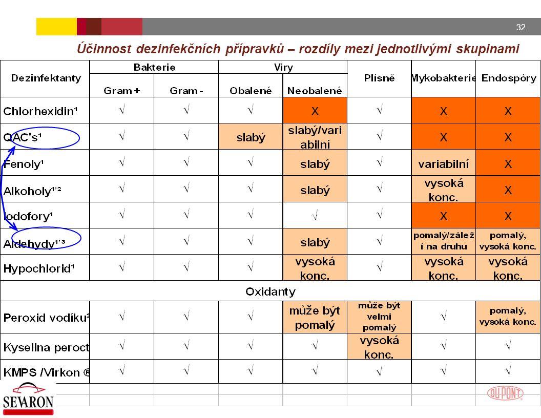 32 Účinnost dezinfekčních přípravků – rozdíly mezi jednotlivými skupinami