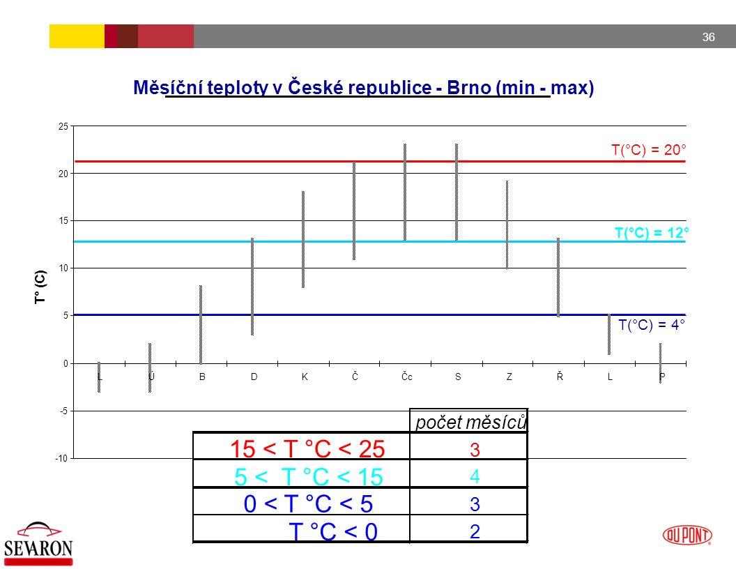 36 T(°C) = 20° T(°C) = 12° T(°C) = 4° Měsíční teploty v České republice - Brno (min - max) -10 -5 0 5 10 15 20 25 LÚBDKČČcSZŘLP T° (C) počet měsíců 15