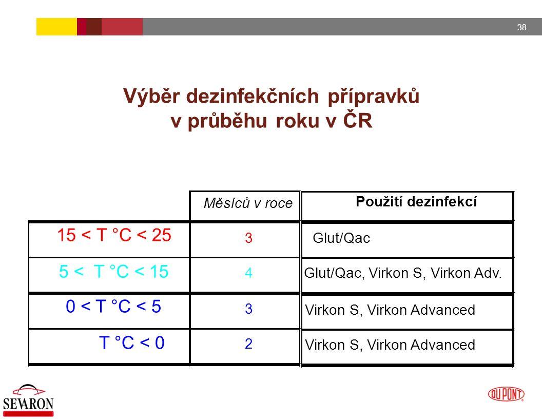38 Výběr dezinfekčních přípravků v průběhu roku v ČR Použití dezinfekcí Glut/Qac Glut/Qac, Virkon S, Virkon Adv. Virkon S, Virkon Advanced Měsíců v ro