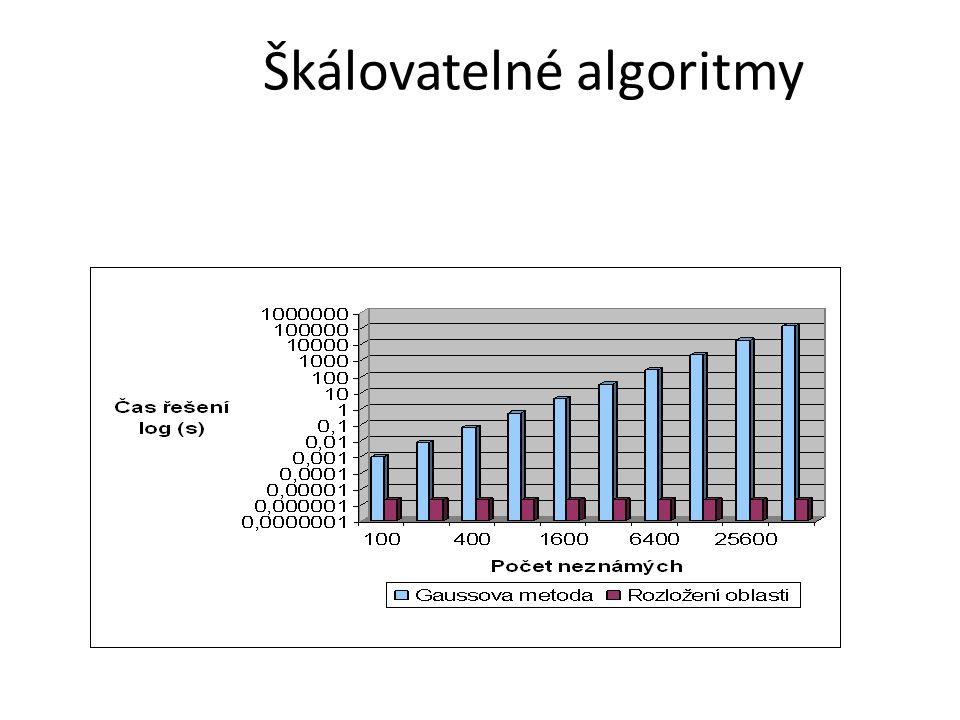 Škálovatelné algoritmy V případě paralelních algoritmů je výpočetní náročnost přímoúměrná počtu neznámých Úvodní přednáška LA-IT
