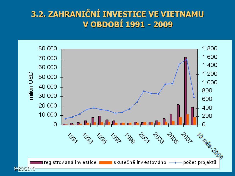 21 3.2. ZAHRANIČNÍ INVESTICE VE VIETNAMU V OBDOBÍ 1991 - 2009 9/20/2016