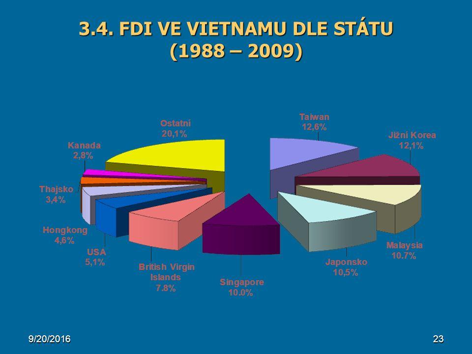 9/20/201623 3.4. FDI VE VIETNAMU DLE STÁTU (1988 – 2009)