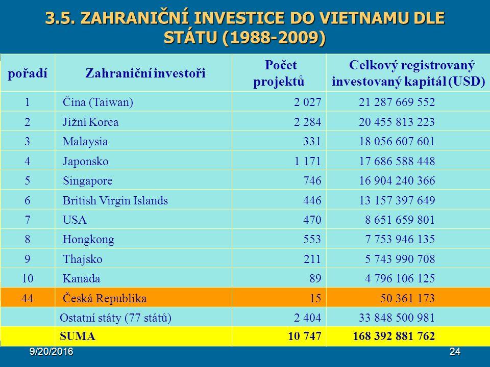 9/20/201624 3.5. ZAHRANIČNÍ INVESTICE DO VIETNAMU DLE STÁTU (1988-2009) List Partner No Projects Total Capital (USD) 1 China (Taipei)2,027 21,287,669,