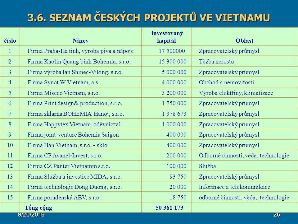 9/20/201625 3.6. SEZNAM ČESKÝCH PROJEKTŮ VE VIETNAMU čísloNázev investovaný kapitálOblast 1 Firma Praha-Ha tinh, výroba piva a nápoje 17 500000 Zpraco