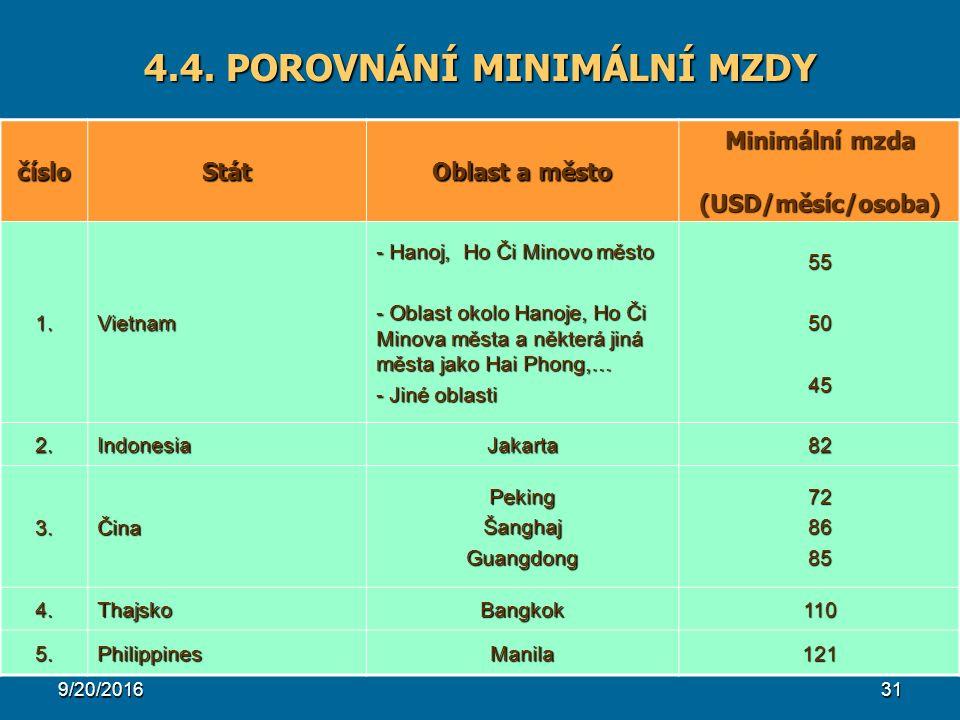 9/20/201631 4.4. POROVNÁNÍ MINIMÁLNÍ MZDY čísloStát Oblast a město Minimální mzda (USD/měsíc/osoba) (USD/měsíc/osoba) 1. Vietnam - Hanoj, Ho Či Minovo