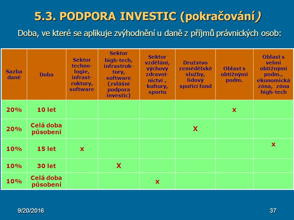 5.3. PODPORA INVESTIC (pokračování) Doba, ve které se aplikuje zvýhodnění u daně z příjmů právnických osob: 9/20/201637 Sazba daně Doba Sektor techno-