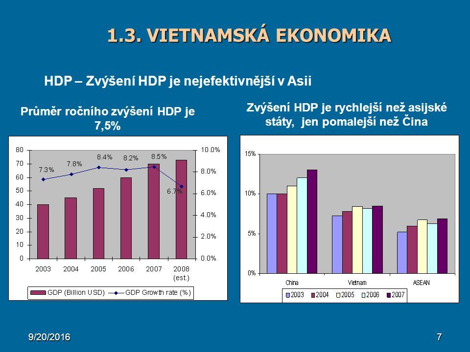 9/20/20167 1.3. VIETNAMSKÁ EKONOMIKA Průměr ročního zvýšení HDP je 7,5% Zvýšení HDP je rychlejší než asijské státy, jen pomalejší než Čina HDP – Zvýše