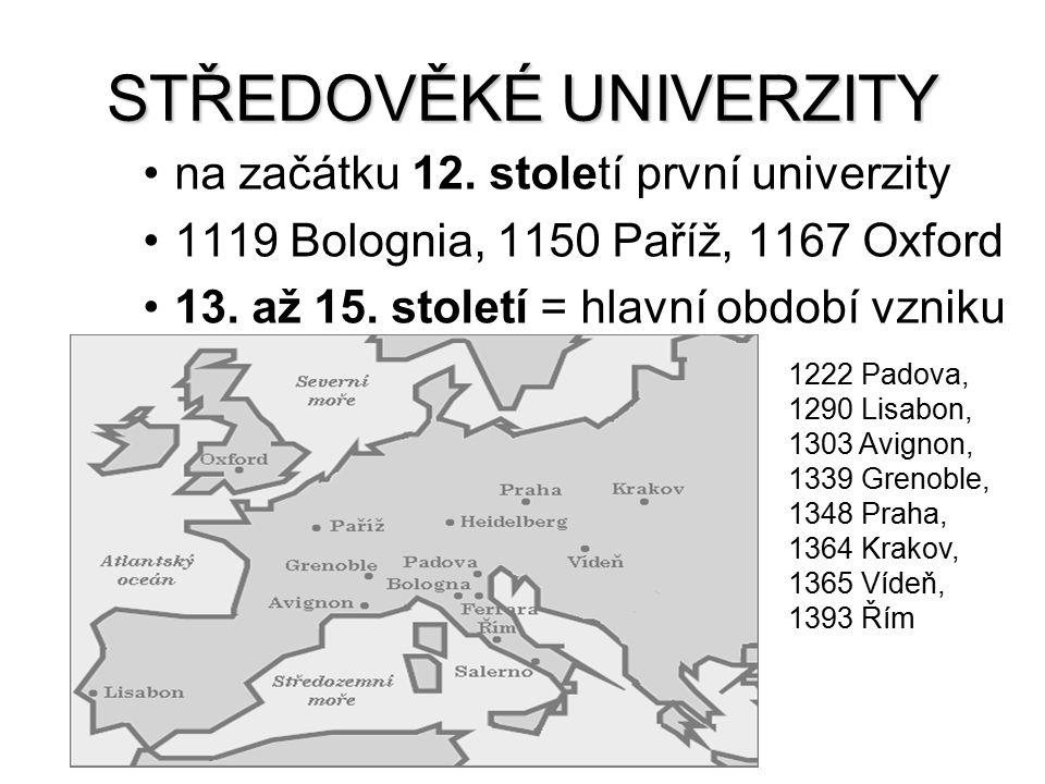 STŘEDOVĚKÉ UNIVERZITY na začátku 12. století první univerzity 1119 Bolognia, 1150 Paříž, 1167 Oxford 13. až 15. století = hlavní období vzniku 1222 Pa