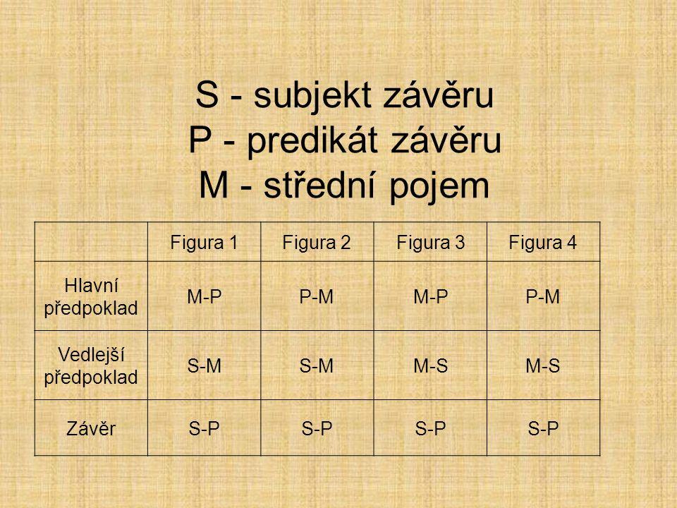 S - subjekt závěru P - predikát závěru M - střední pojem Figura 1Figura 2Figura 3Figura 4 Hlavní předpoklad M-PP-MM-PP-M Vedlejší předpoklad S-M M-S ZávěrS-P