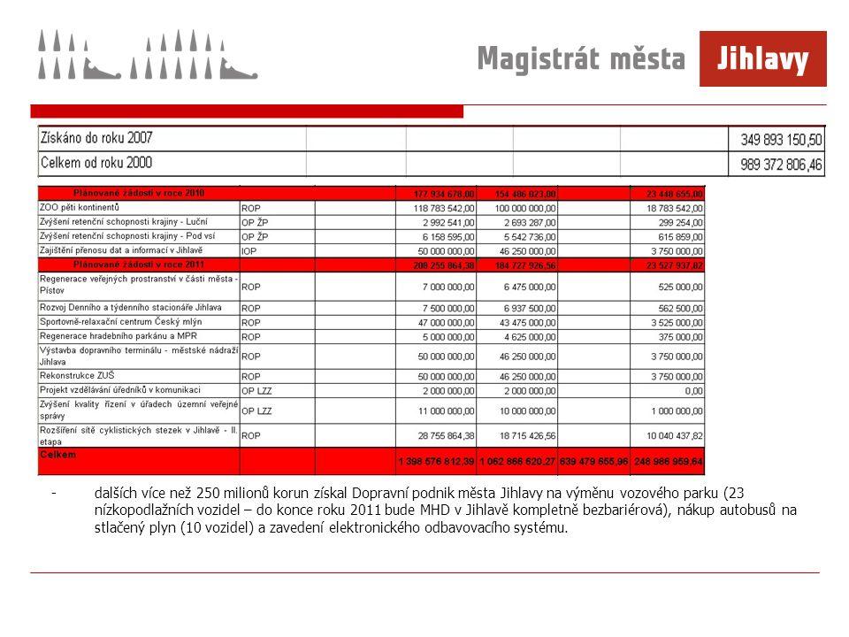 -dalších více než 250 milionů korun získal Dopravní podnik města Jihlavy na výměnu vozového parku (23 nízkopodlažních vozidel – do konce roku 2011 bude MHD v Jihlavě kompletně bezbariérová), nákup autobusů na stlačený plyn (10 vozidel) a zavedení elektronického odbavovacího systému.