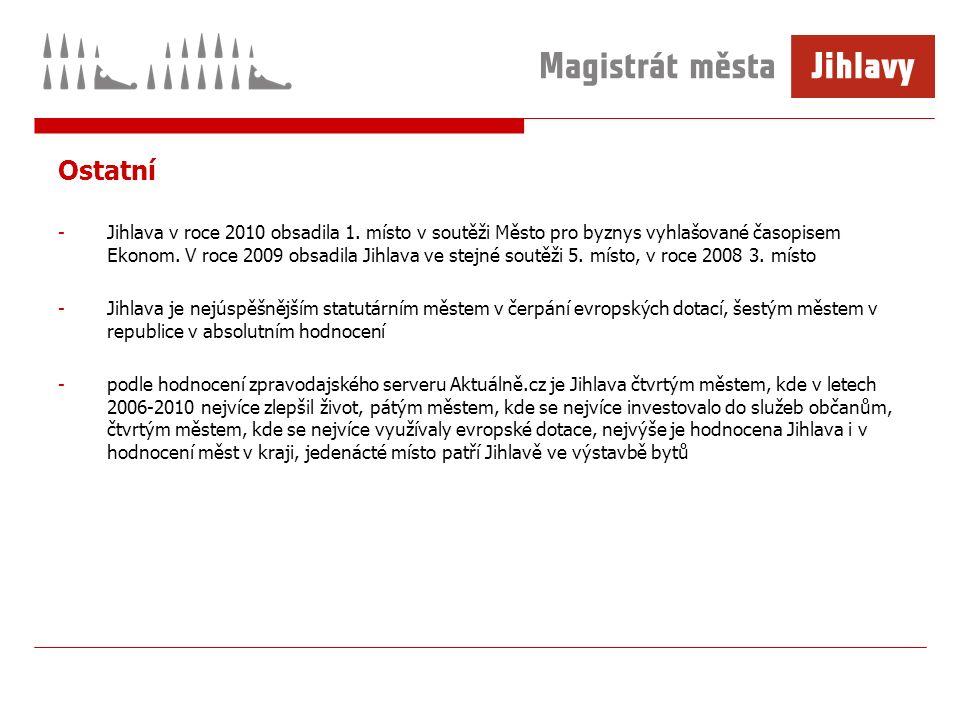 Ostatní -Jihlava v roce 2010 obsadila 1.