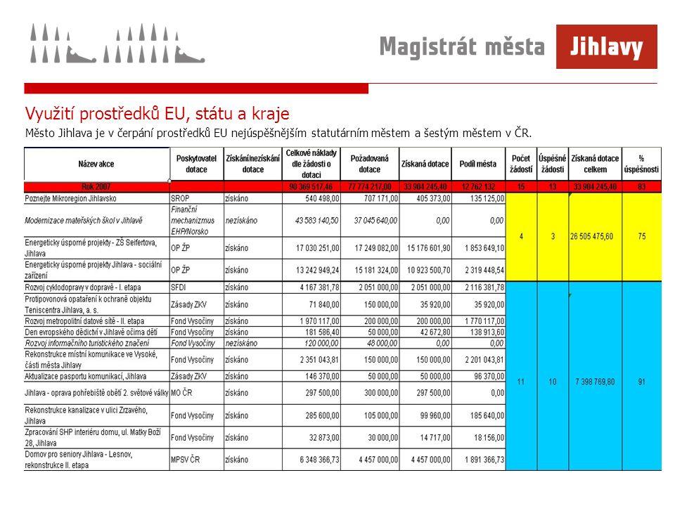 Využití prostředků EU, státu a kraje Město Jihlava je v čerpání prostředků EU nejúspěšnějším statutárním městem a šestým městem v ČR.