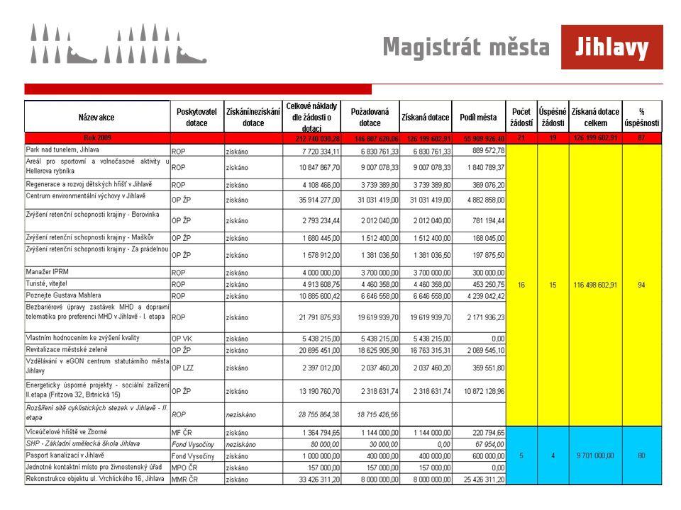 Rozvoj příměstských částí: -vybudovány inženýrské sítě pro rodinné domy v Heleníně – 14.973.240,54 Kč -předlažba zastávky MHD Červený Kříž – 130.960,- Kč -zřízení 2 zastávek MHD Heroltice – Švábka – 211.715,- Kč -rozšíření veřejného osvětlení k zastávkám MHD – Henčov – 1.277.397,- Kč -zrealizována I.