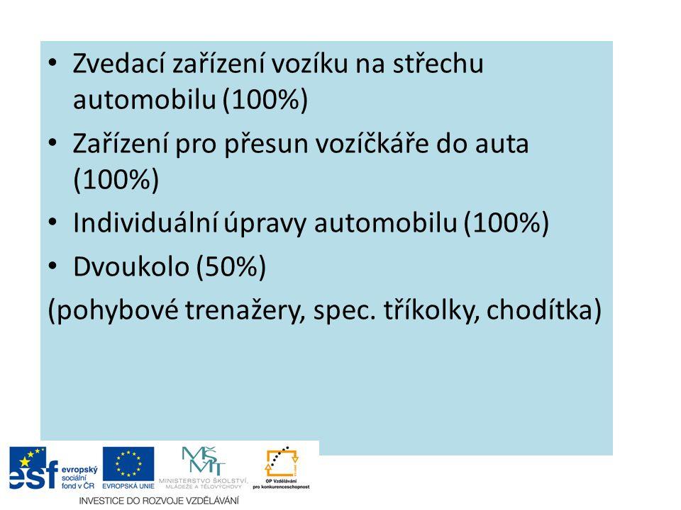 Zvedací zařízení vozíku na střechu automobilu (100%) Zařízení pro přesun vozíčkáře do auta (100%) Individuální úpravy automobilu (100%) Dvoukolo (50%) (pohybové trenažery, spec.