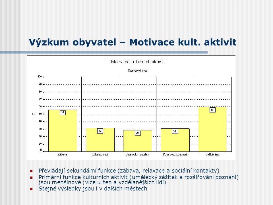 Výzkum obyvatel – Motivace kult. aktivit Převládají sekundární funkce (zábava, relaxace a sociální kontakty) Primární funkce kulturních aktivit (uměle