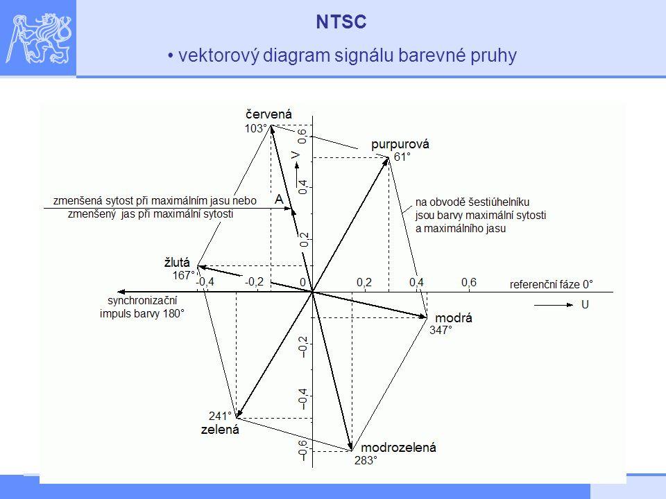NTSC vektorový diagram signálu barevné pruhy