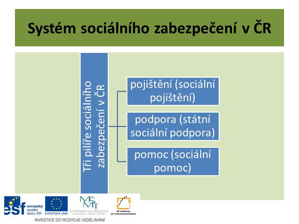 Systém sociálního zabezpečení v ČR Tři pilíře sociálního zabezpečení v ČR pojištění (sociální pojištění) podpora (státní sociální podpora) pomoc (sociální pomoc)