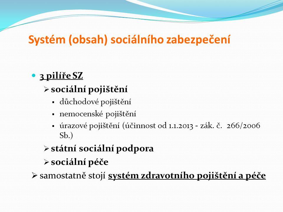 Systém (obsah) sociálního zabezpečení 3 pilíře SZ  sociální pojištění  důchodové pojištění  nemocenské pojištění  úrazové pojištění (účinnost od 1.1.2013 - zák.