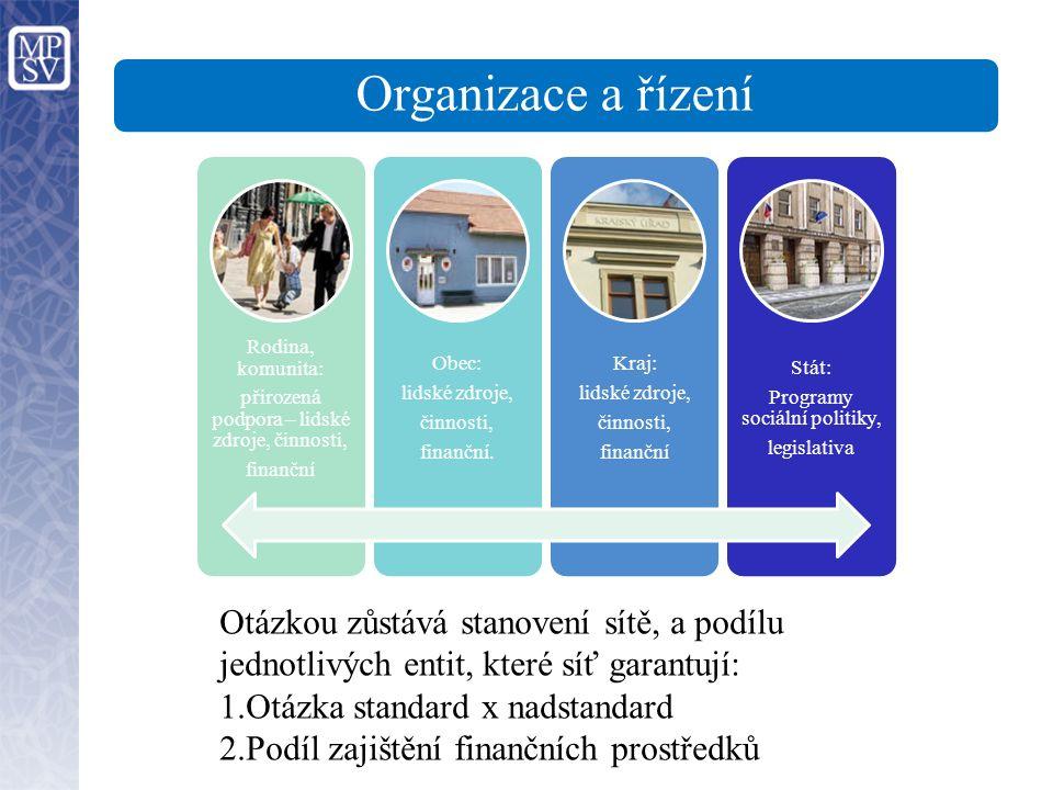 Organizace a řízení Rodina, komunita: přirozená podpora – lidské zdroje, činnosti, finanční Obec: lidské zdroje, činnosti, finanční.