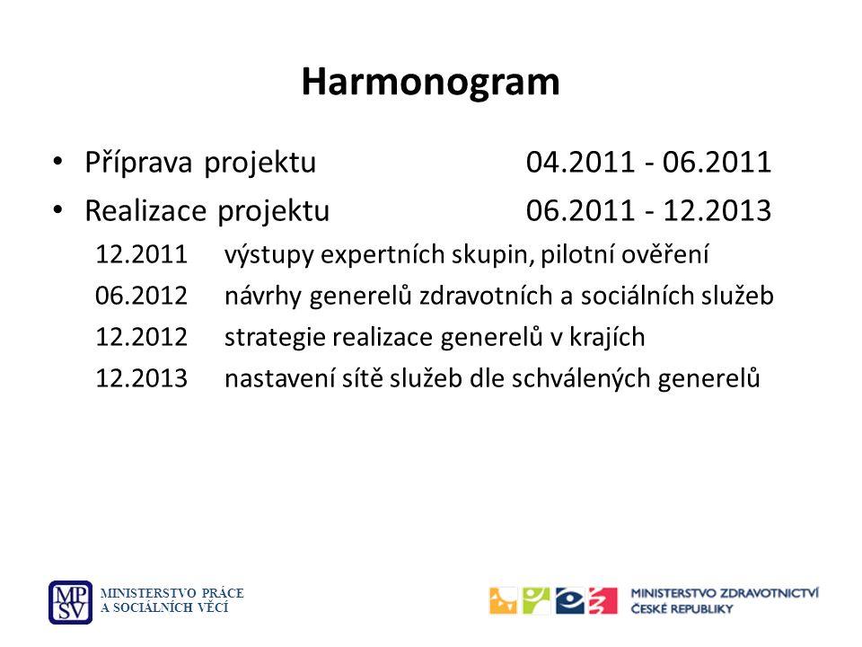 Harmonogram Příprava projektu 04.2011 - 06.2011 Realizace projektu06.2011 - 12.2013 12.2011výstupy expertních skupin, pilotní ověření 06.2012návrhy ge